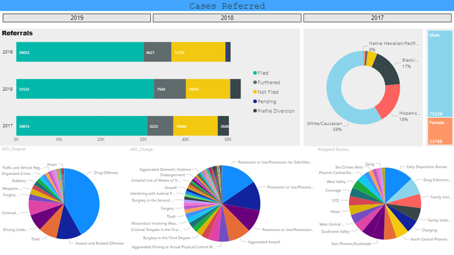 MCAO Data Dashboard