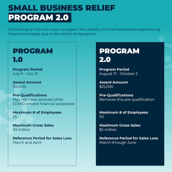 Small Business Grant Program 2.0