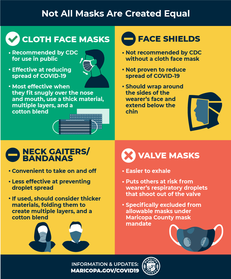 Mask Comparison Graphic