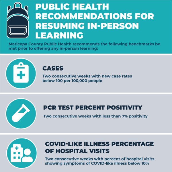 Public Health Recommendations