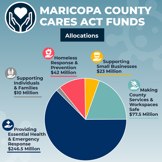CARES Act fund Allocations