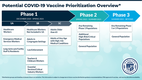 Vaccine prioritization