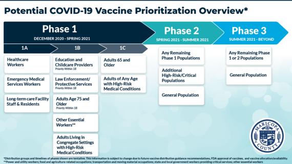 Potential Vaccine Prioritization