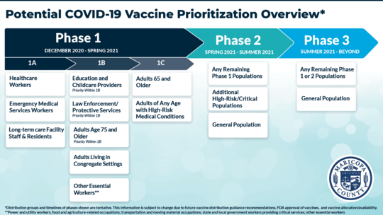 Jan. 6 Vaccine Prioritization Graphic