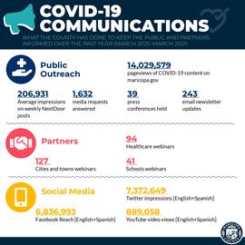 COVID-19 Communications Reach