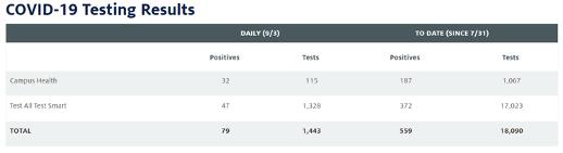 covid_results