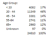 perentage_age group