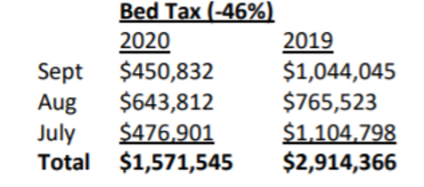 Bed Tax