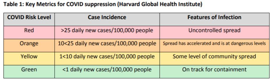 Harvard Covid County Trends