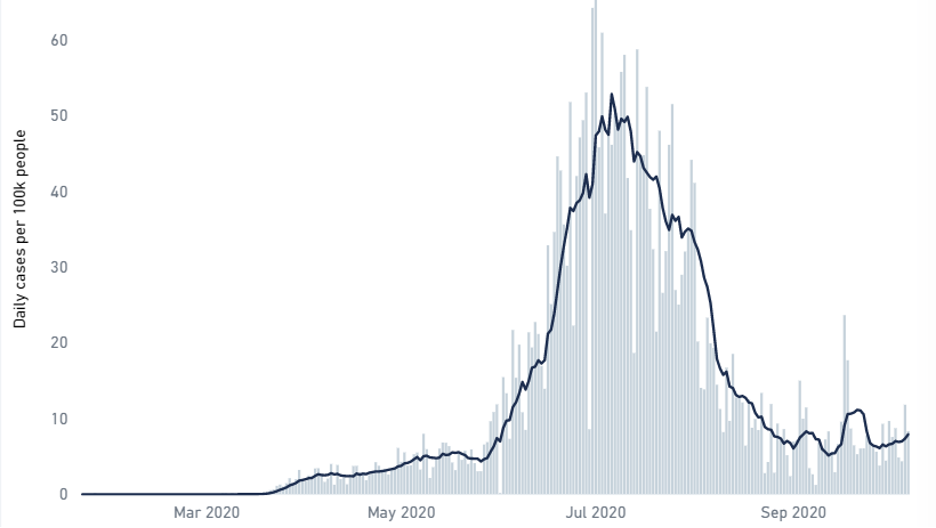 Trend Graph 1