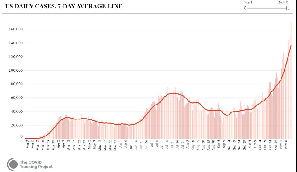 1.COVID Graph