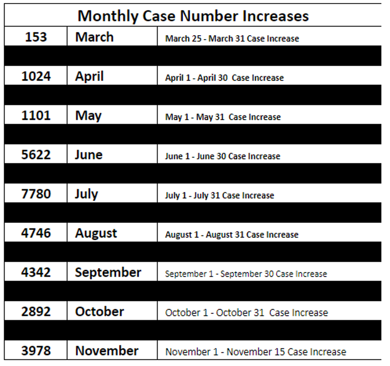 10. Monthly Case Number Increase