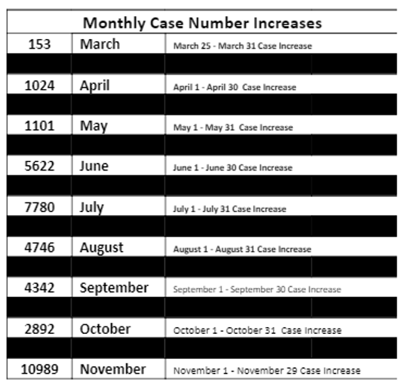 Monthly Cases