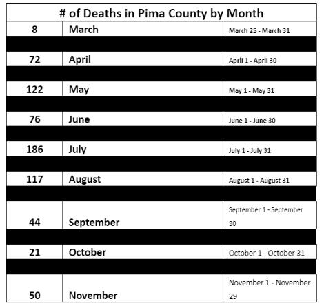 Monthly Cases in Pima