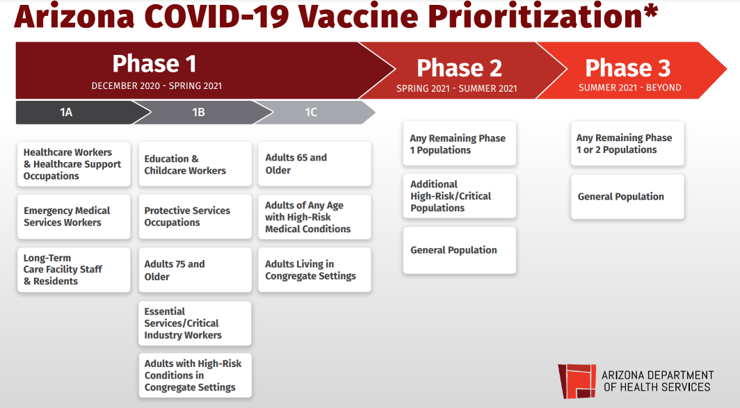 Vaccin Prioritization