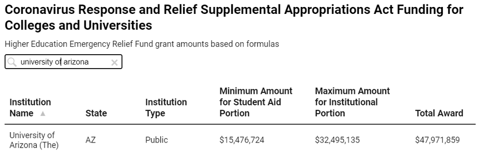 Appropriations Act Funding