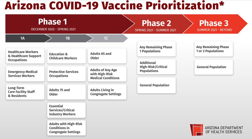 Vaccine Prioritization