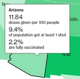 Doses per population