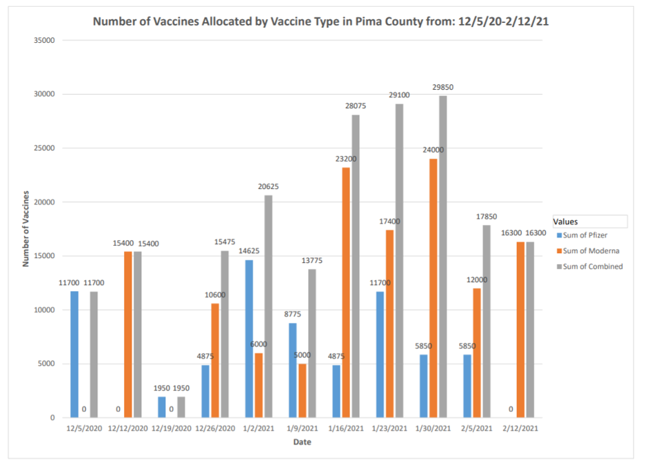Number of vaccines