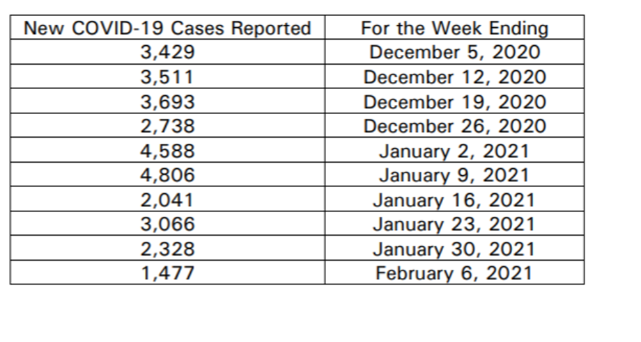 Cases Reported