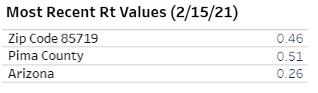 RT Value