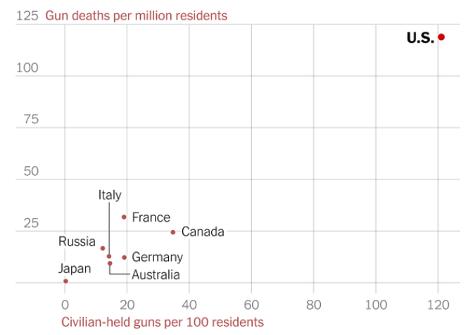 Gun deaths