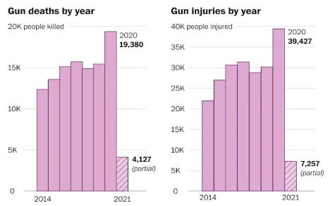 Gun deaths by Year