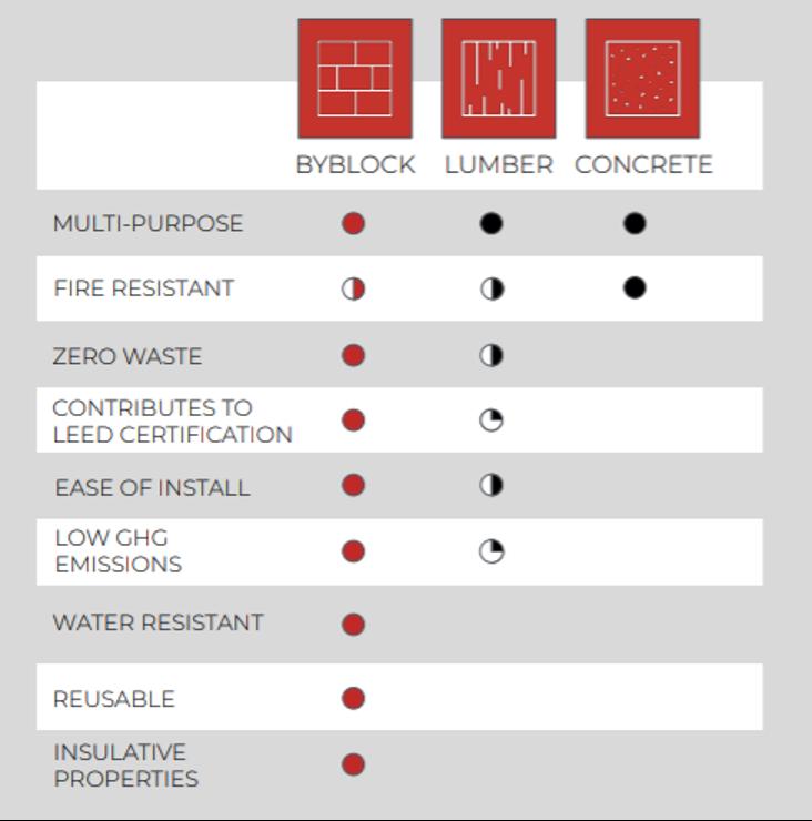 ByFusion Chart