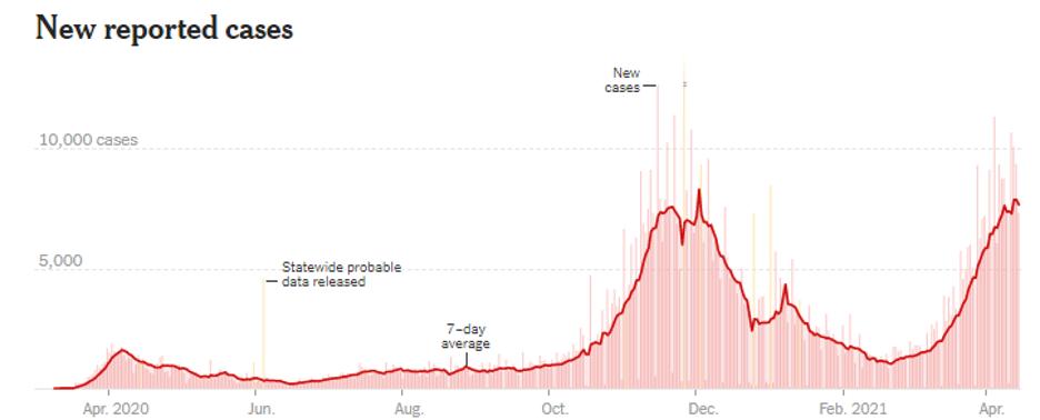 COVID Graph April