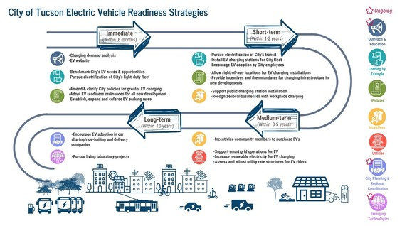 EV Road Map