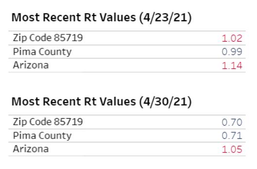 RT values