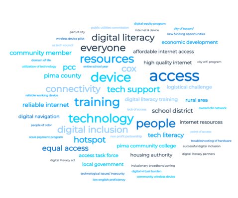 Word cloud from ConnectHomeTucson Meeting