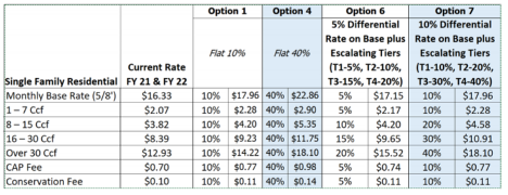 Differential rates