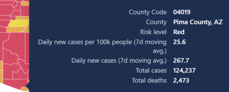 County numbers