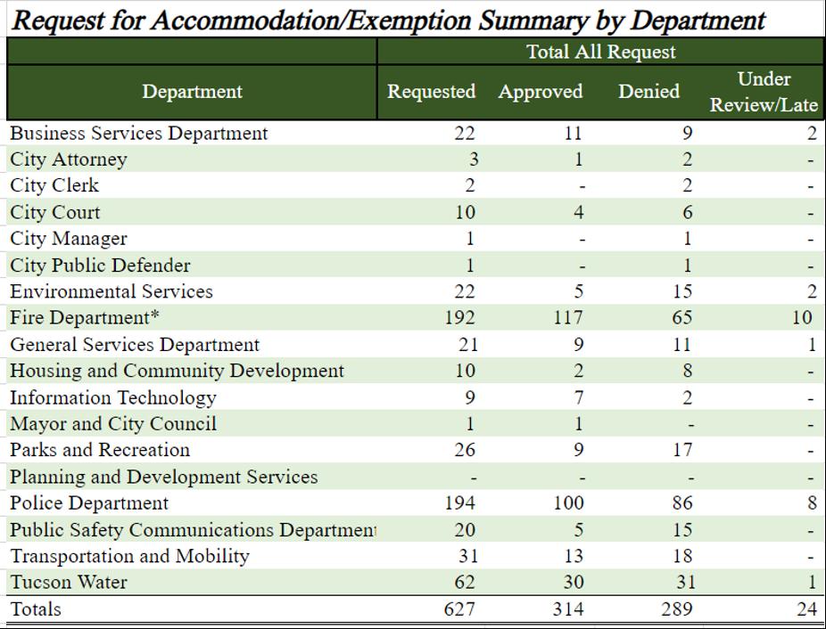 Department Chart