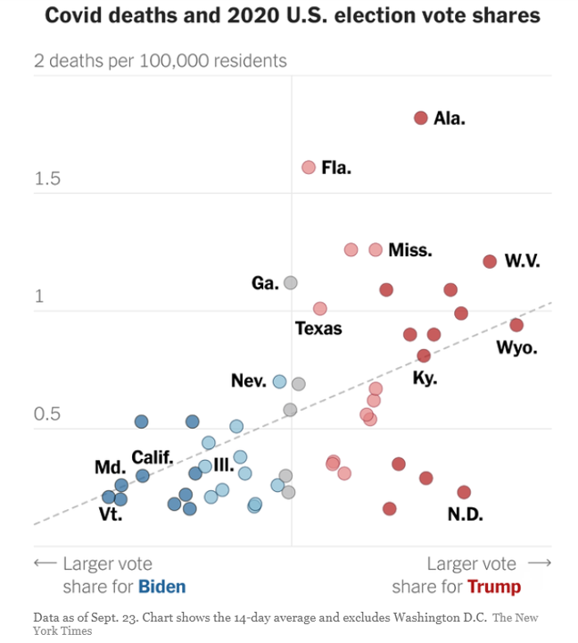 Vaccination Rates and Political Parties