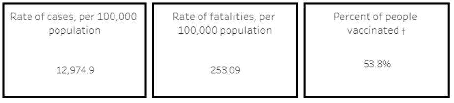 Rate of Cases