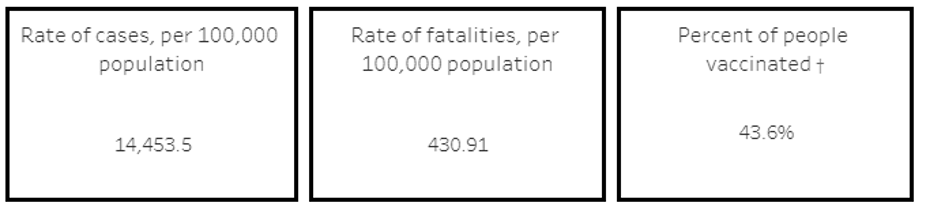 Rate of Cases Mohave