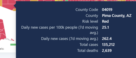 County Covid Numbers