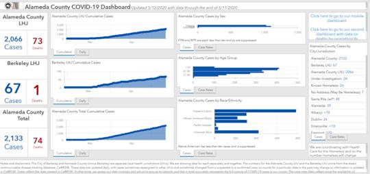 Screenshot ACPHD Dashboard