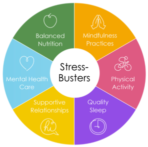 Stress Busters. Supportive Relationships. Quality Sleep. Physical Activity. Mindfulness Practices. Balanced Nutrition. Mental Health Care.
