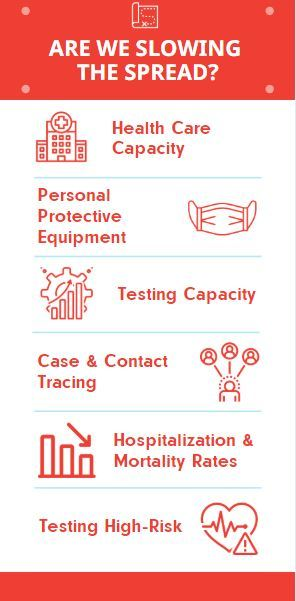 Are we slowing the spread infographic. All text included above. Image of hospital, surgical mask, graph icons, heart icon