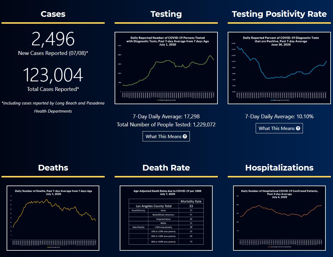 Screenshot of LA County Public Health Data Portal. Click/tap here to visit data portal.