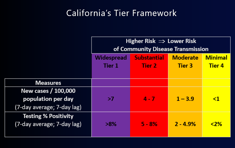 CA's Tier Framework: Four Tier Chart Reflecting Measures of new cases/100,000 population per day; testing % positivity.