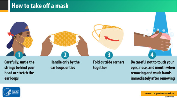 Taking off a face mask: handle only by the ear loops, fold outside corners together and don't touch your eyes, nose or mouth. Wash hands.