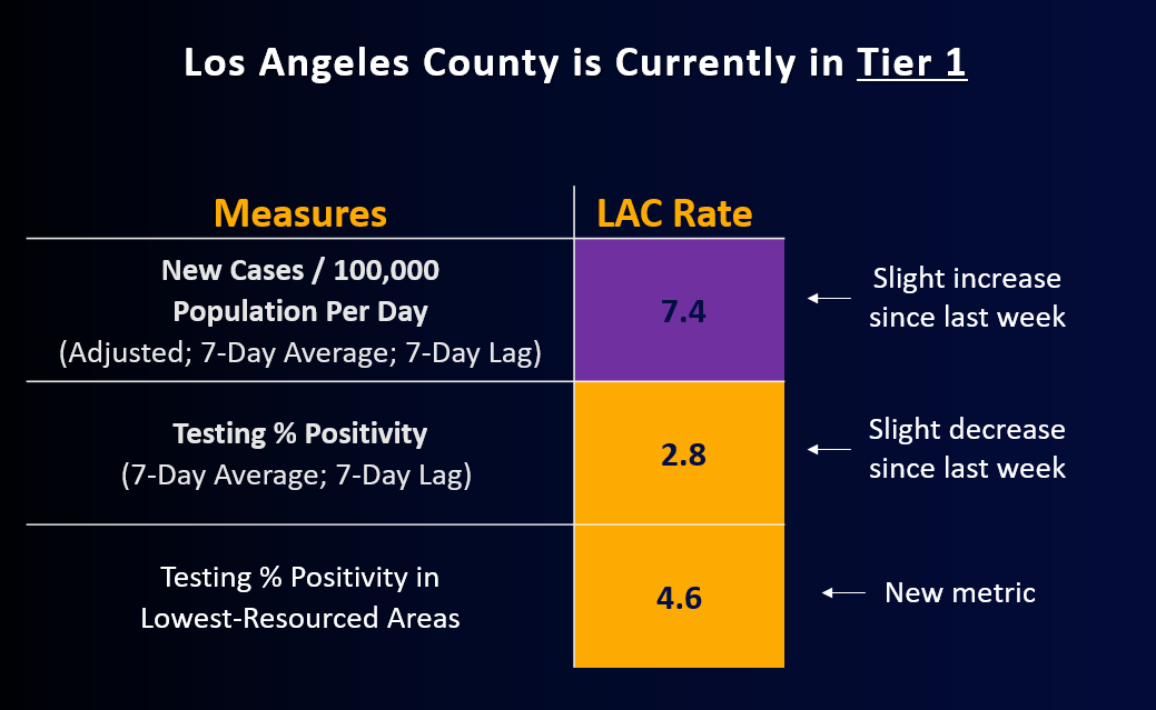 LA County is in Tier 1; 7.4 new cases per 100,000 population; 2.8 testing positivity rate; 4.6 testing positivity in lowest-resourced areas
