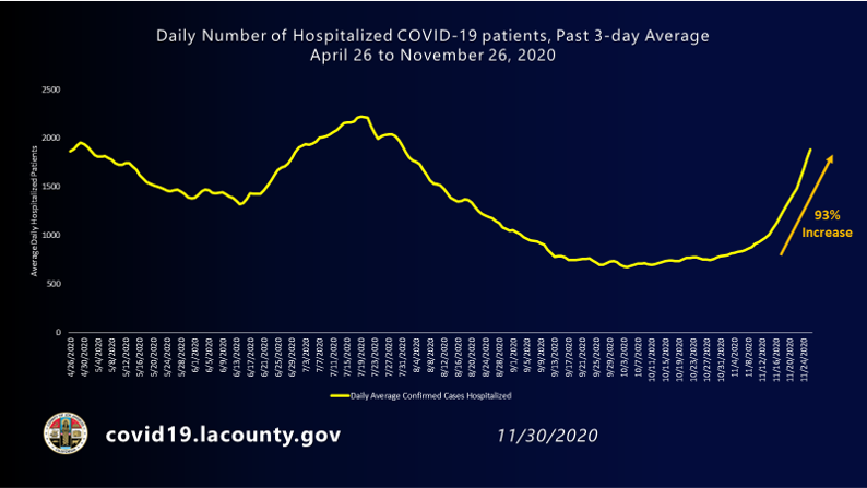 Chart showing daily number of hospitalized COVID-19 patients in LA County has increased over 93% in the past two weeks.