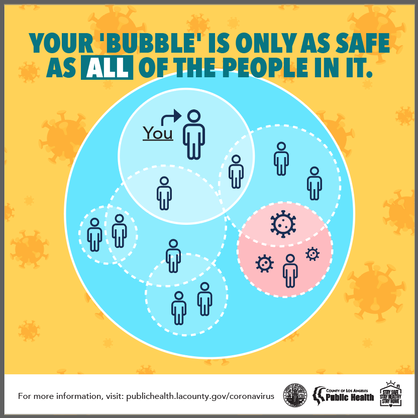 """Your """"bubble"""" is only as safe as all of the people in it. publichealth.lacounty.gov/coronavirus; Venn diagram showing people in various groups"""
