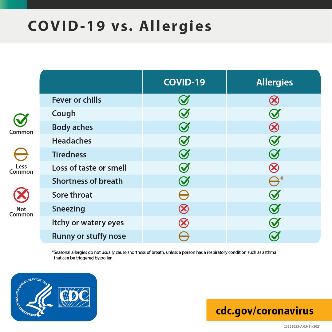 COVID-19 vs. Allergies chart (details outlined in text below. Learn more at cdc.gov/coronavirus