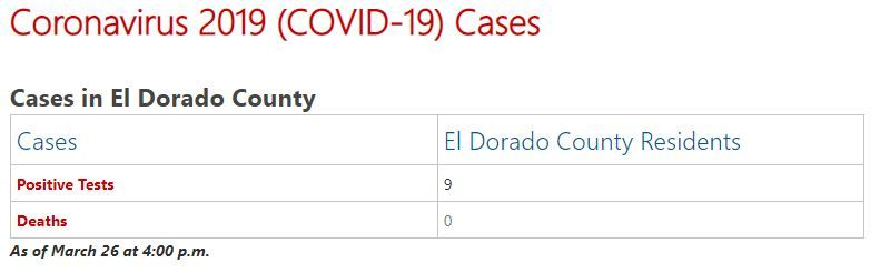 COVID-19 9 Cases in EDC as of 3-26-20